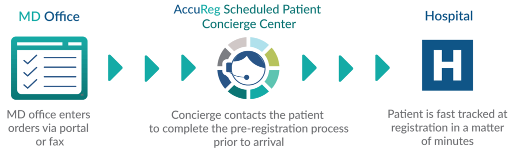 Scheduled Patient Concierge